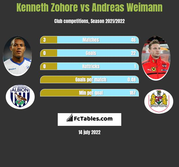 Kenneth Zohore vs Andreas Weimann infographic