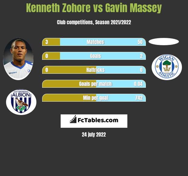 Kenneth Zohore vs Gavin Massey infographic