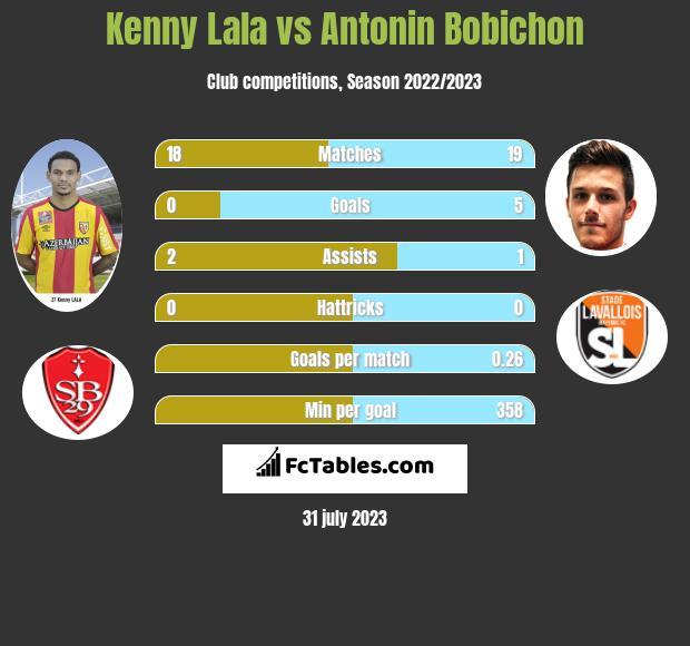 Kenny Lala vs Antonin Bobichon infographic