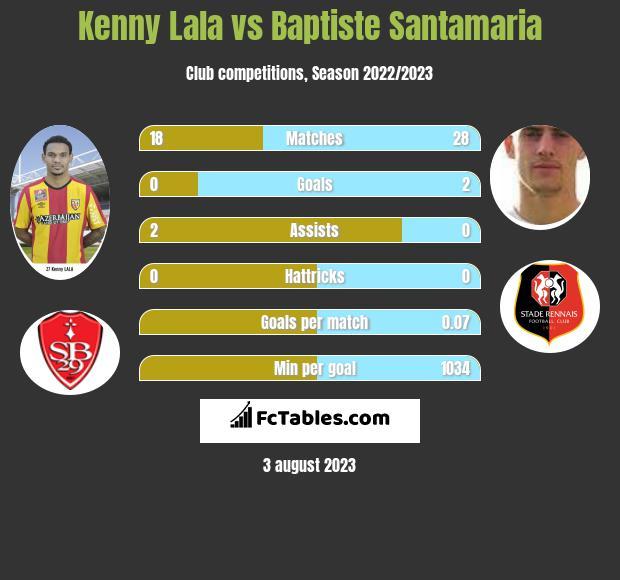 Kenny Lala vs Baptiste Santamaria infographic
