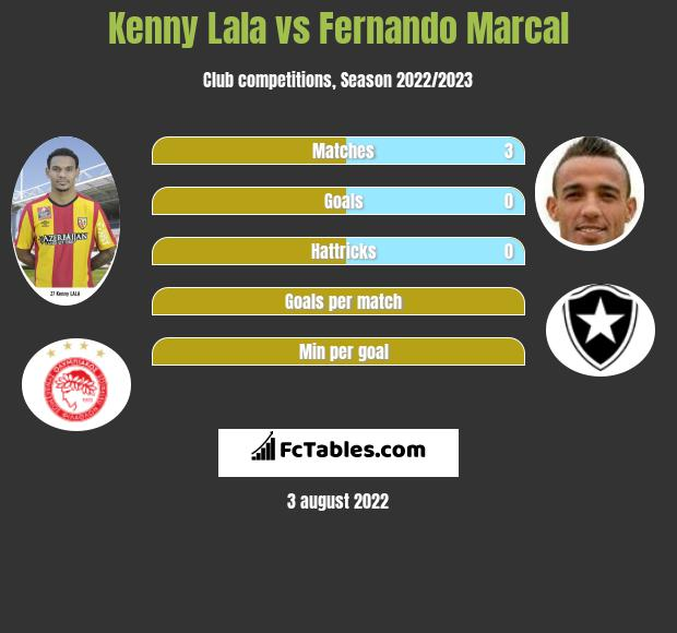 Kenny Lala vs Fernando Marcal infographic