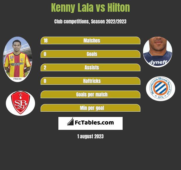 Kenny Lala vs Hilton infographic