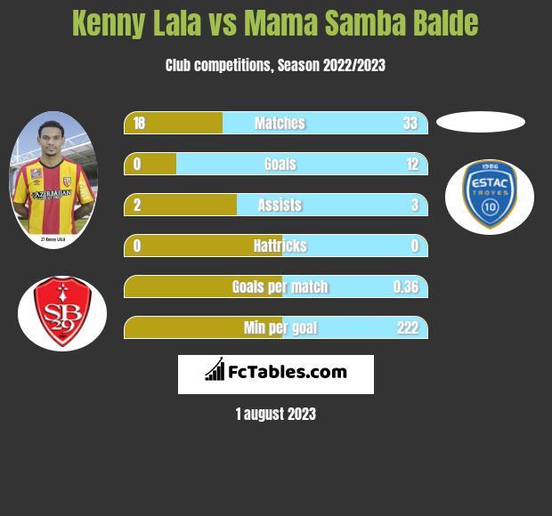 Kenny Lala vs Mama Samba Balde infographic