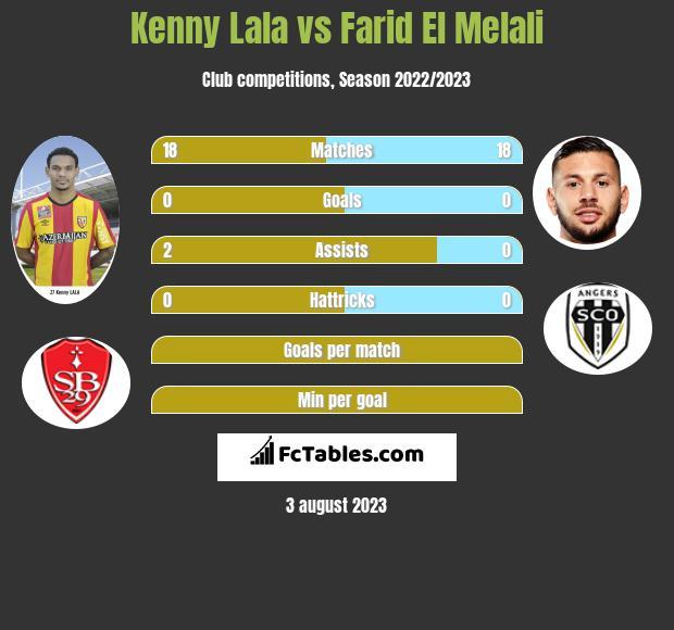 Kenny Lala vs Farid El Melali infographic