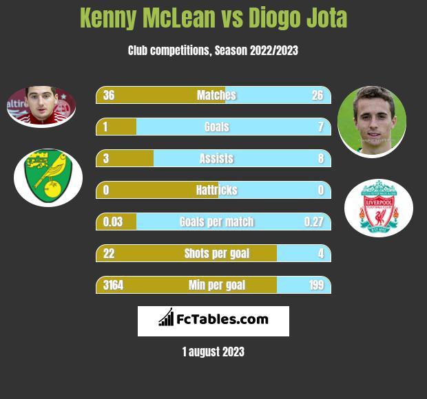 Kenny McLean vs Diogo Jota infographic