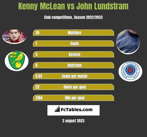 Kenny McLean vs John Lundstram infographic