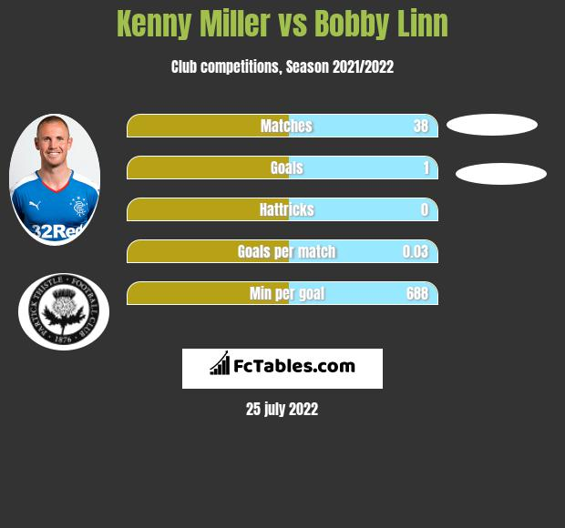 Kenny Miller infographic statistics for Partick Thistle