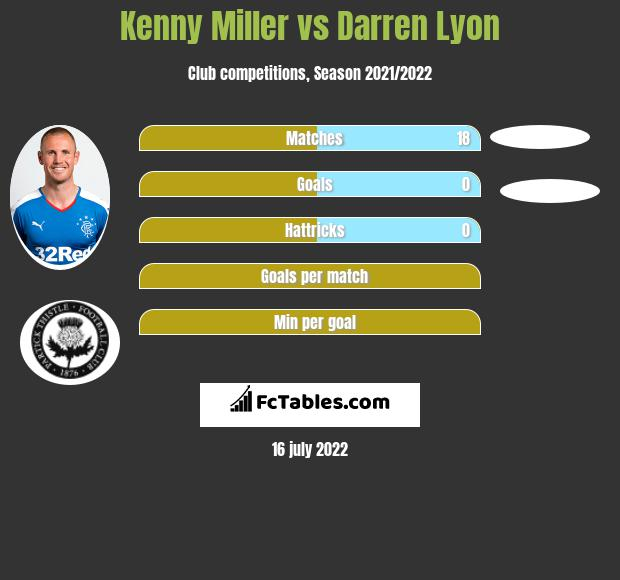 Kenny Miller infographic statistics for Queen of South