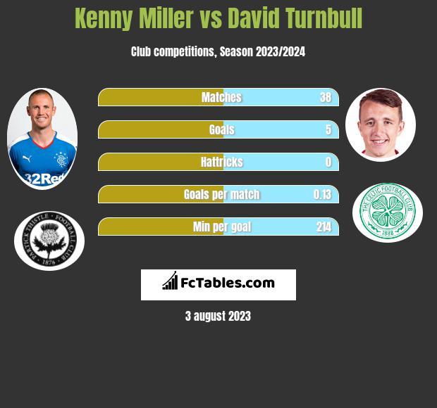 Kenny Miller vs David Turnbull h2h player stats