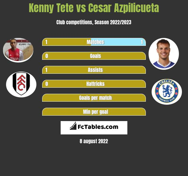 Kenny Tete infographic statistics for Chelsea