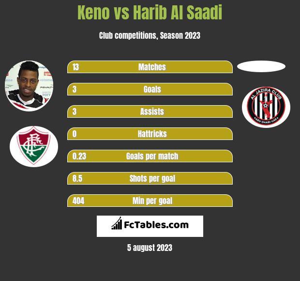 Keno vs Harib Al Saadi infographic