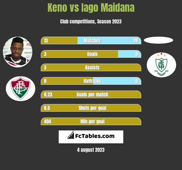 Keno vs Iago Maidana h2h player stats