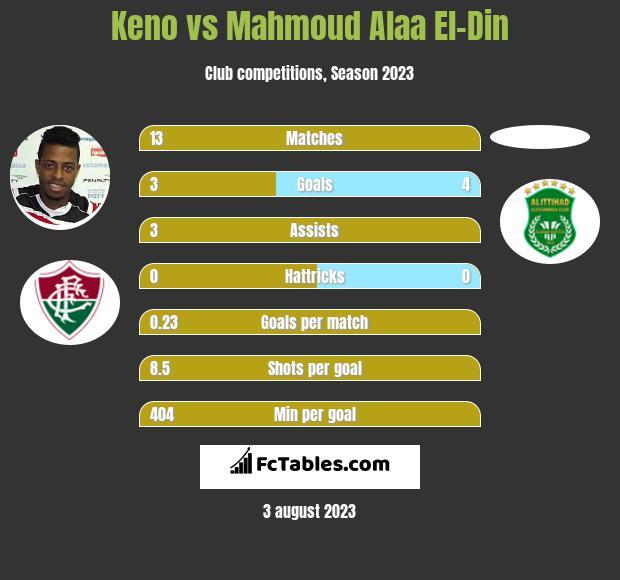 Keno vs Mahmoud Alaa El-Din h2h player stats