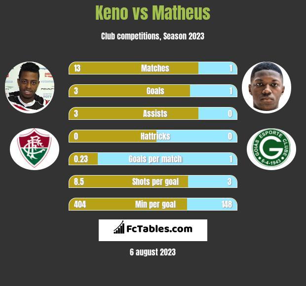 Keno vs Matheus h2h player stats