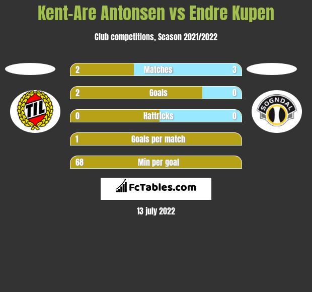 Kent-Are Antonsen vs Endre Kupen h2h player stats