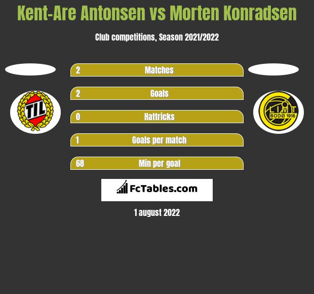 Kent-Are Antonsen vs Morten Konradsen h2h player stats