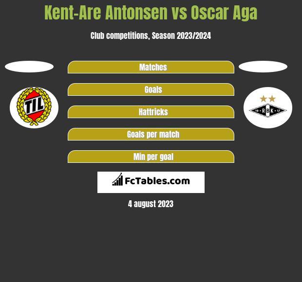 Kent-Are Antonsen vs Oscar Aga h2h player stats