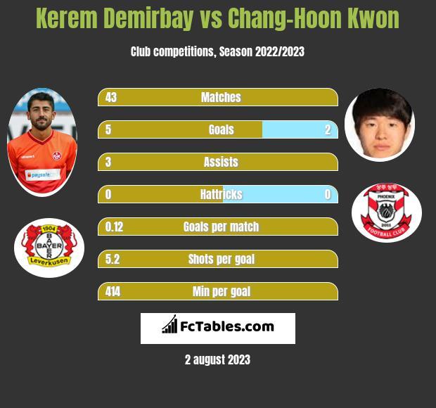 Kerem Demirbay vs Chang-Hoon Kwon infographic