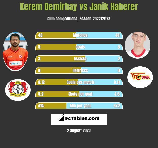 Kerem Demirbay vs Janik Haberer infographic