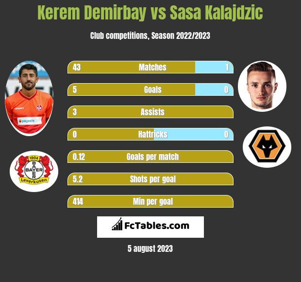 Kerem Demirbay vs Sasa Kalajdzic infographic