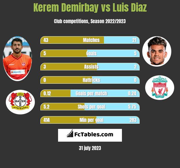 Kerem Demirbay vs Luis Diaz infographic