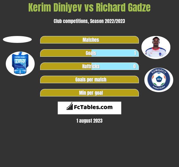 Kerim Diniyev vs Richard Gadze h2h player stats