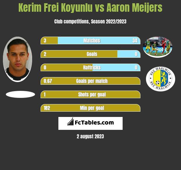 Kerim Frei Koyunlu vs Aaron Meijers infographic