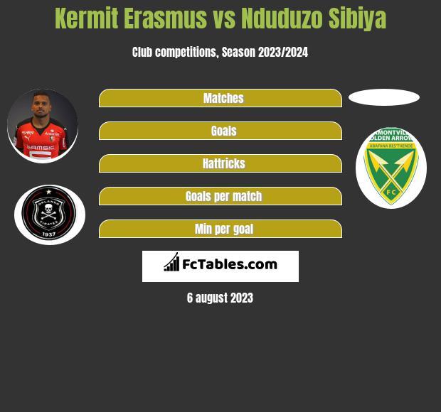 Kermit Erasmus vs Nduduzo Sibiya h2h player stats