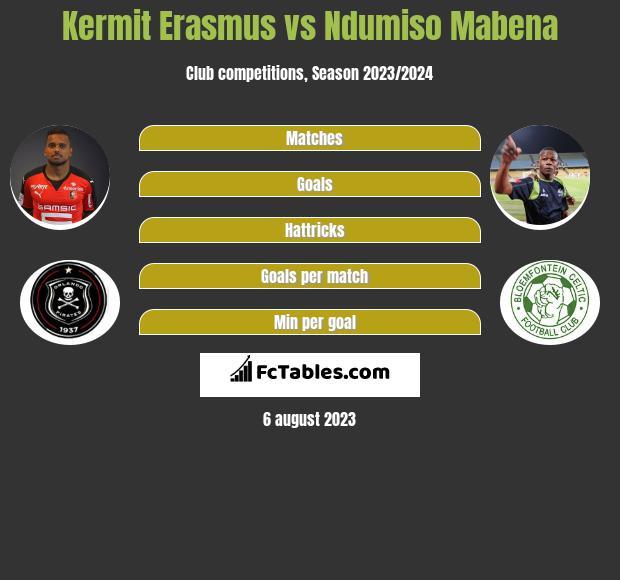 Kermit Erasmus vs Ndumiso Mabena h2h player stats
