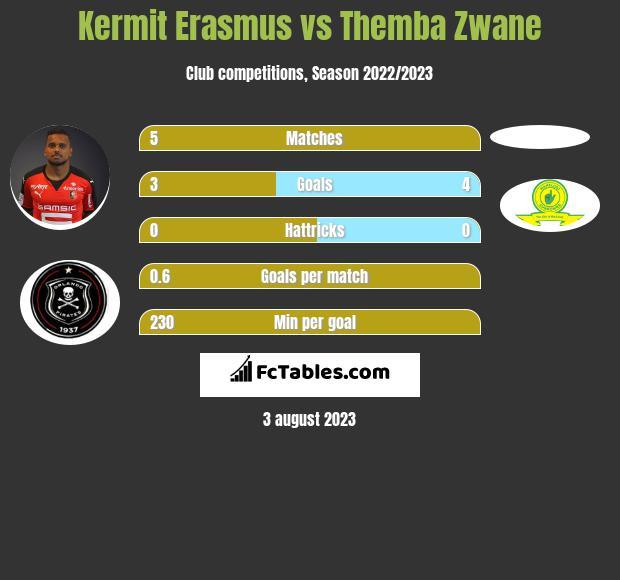Kermit Erasmus vs Themba Zwane h2h player stats