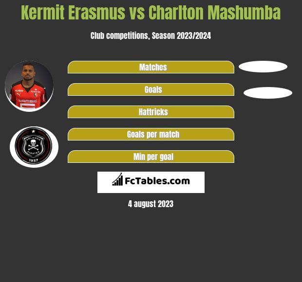 Kermit Erasmus vs Charlton Mashumba h2h player stats