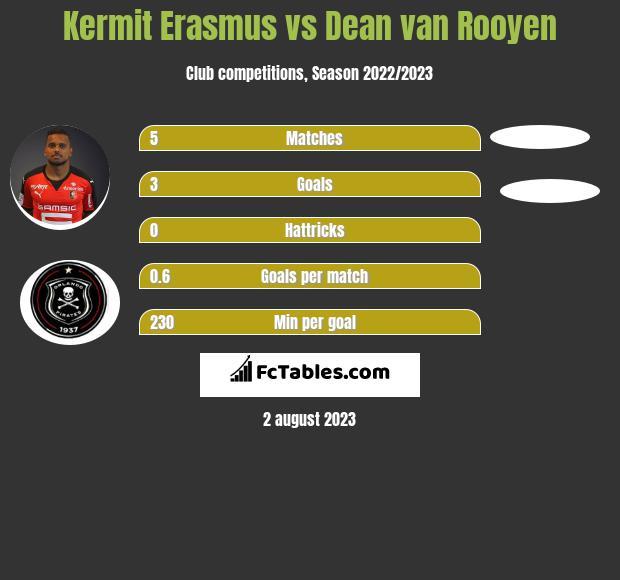Kermit Erasmus vs Dean van Rooyen infographic
