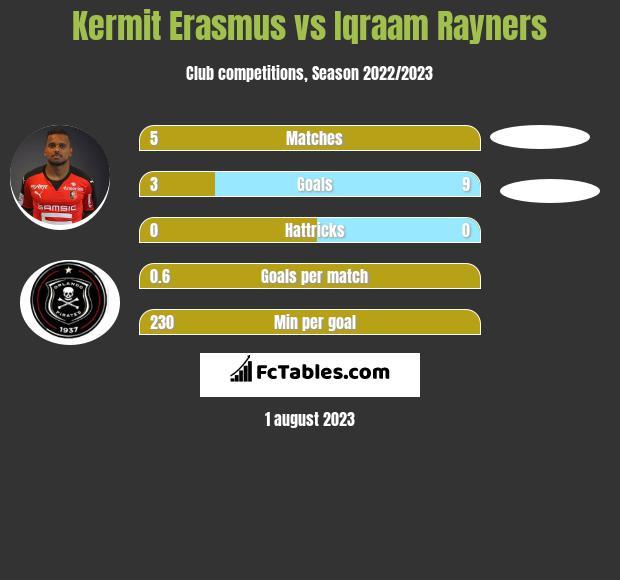 Kermit Erasmus vs Iqraam Rayners infographic