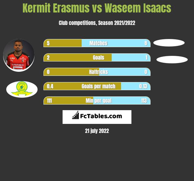 Kermit Erasmus vs Waseem Isaacs infographic
