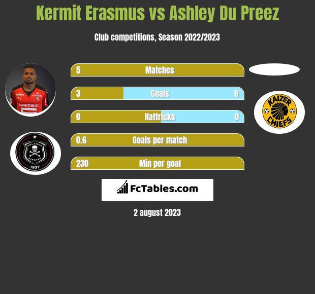 Kermit Erasmus vs Ashley Du Preez infographic