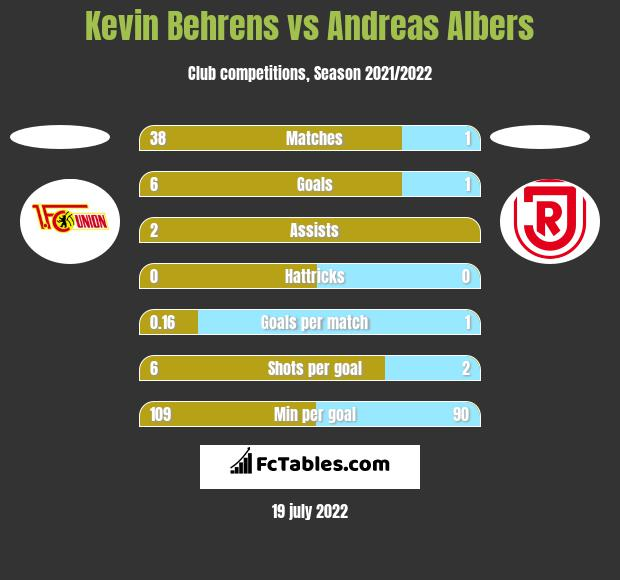 Kevin Behrens vs Andreas Albers h2h player stats