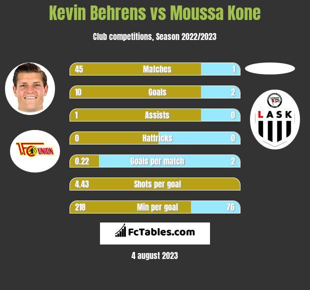 Kevin Behrens vs Moussa Kone h2h player stats