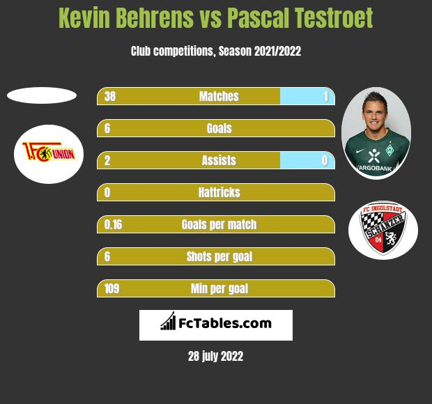 Kevin Behrens vs Pascal Testroet h2h player stats
