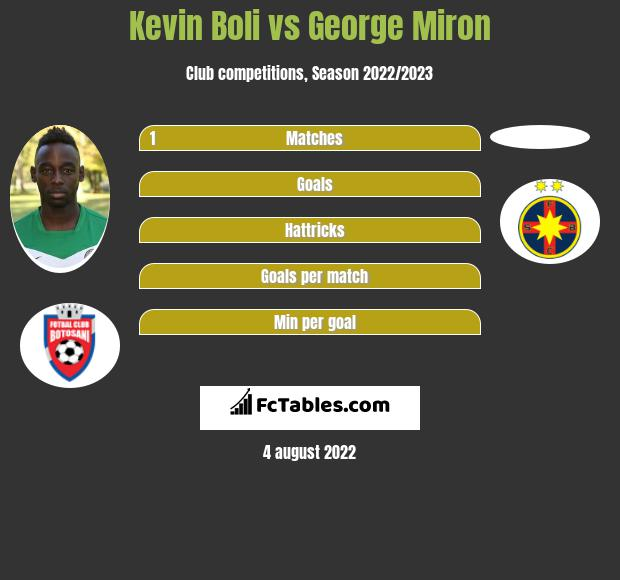 Kevin Boli vs George Miron infographic