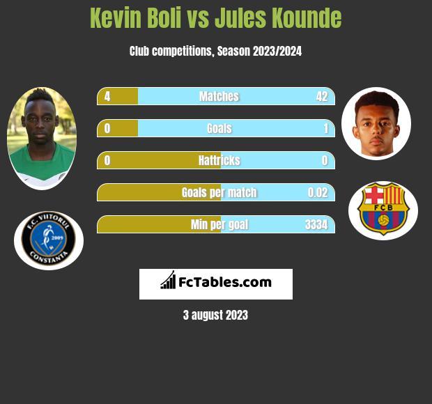 Kevin Boli vs Jules Kounde infographic