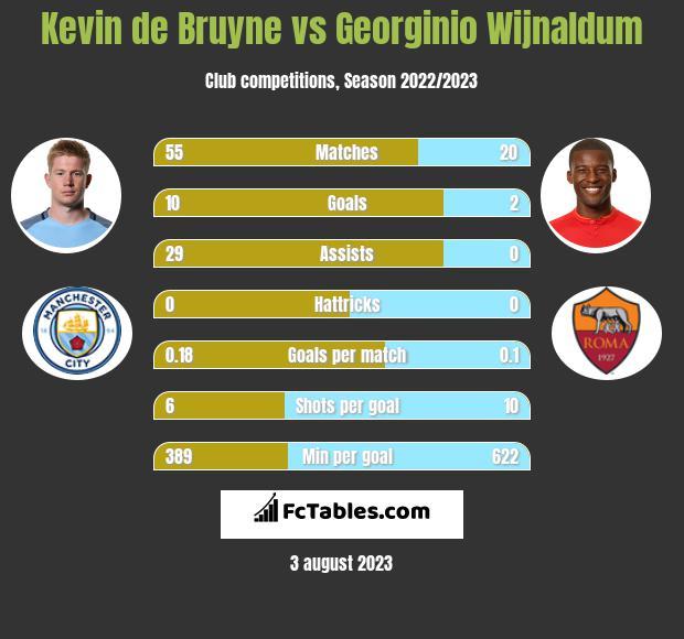 Kevin de Bruyne vs Georginio Wijnaldum infographic