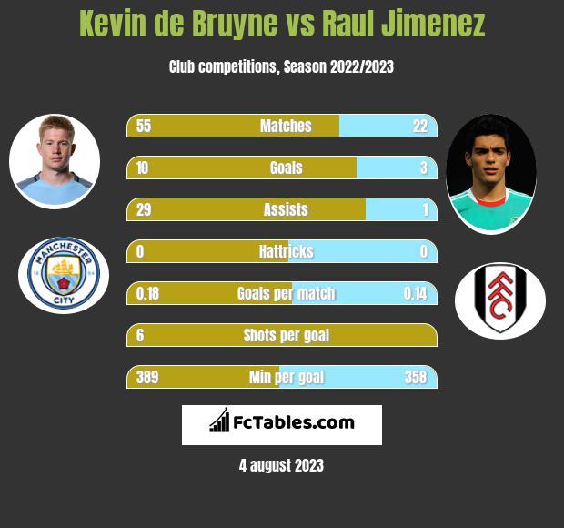 Kevin de Bruyne vs Raul Jimenez h2h player stats