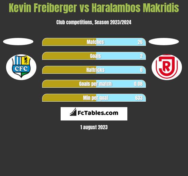 Kevin Freiberger vs Haralambos Makridis h2h player stats