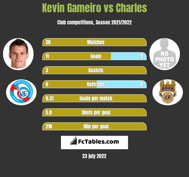 Kevin Gameiro vs Charles infographic