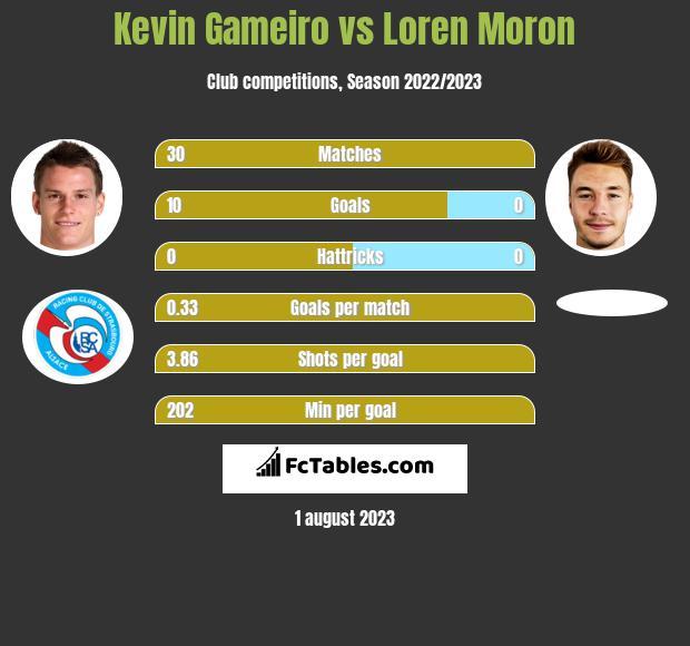 Kevin Gameiro vs Loren Moron infographic