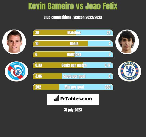 Kevin Gameiro vs Joao Felix h2h player stats