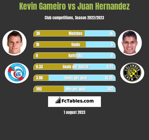 Kevin Gameiro vs Juan Hernandez infographic