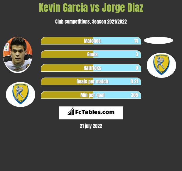 Kevin Garcia vs Jorge Diaz infographic