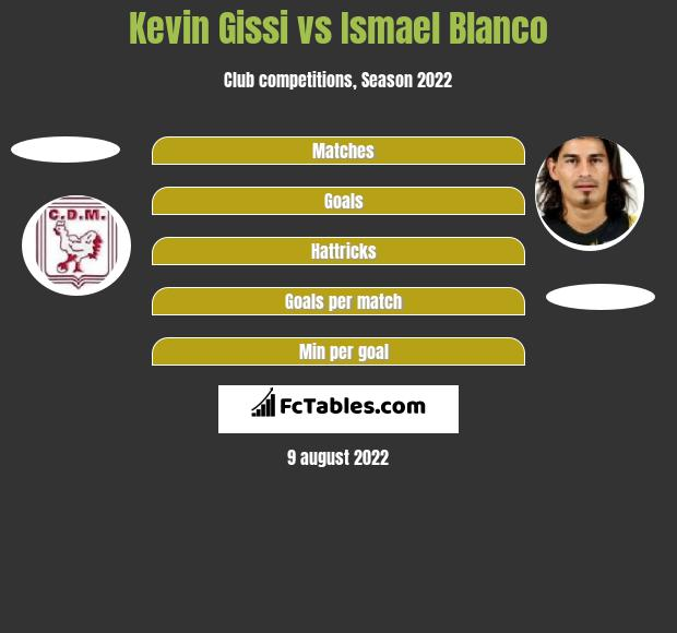 Kevin Gissi vs Ismael Blanco h2h player stats