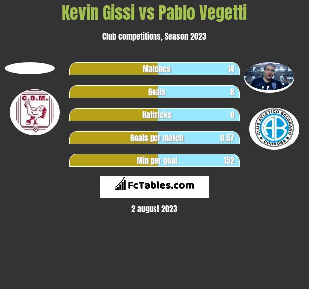 Kevin Gissi vs Pablo Vegetti h2h player stats